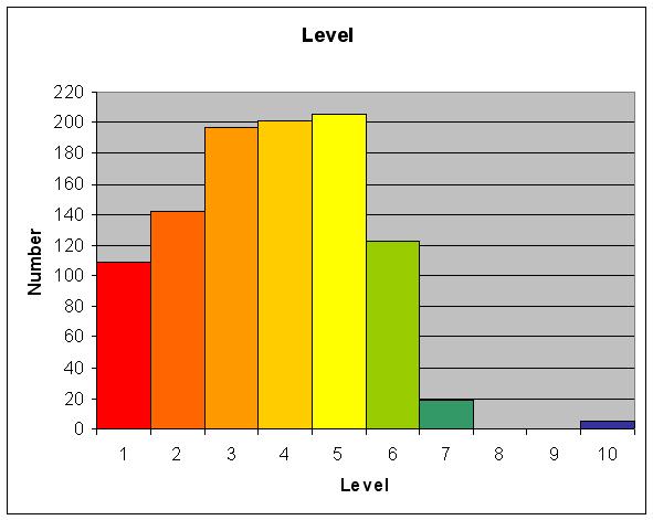 [Image: level.JPG]